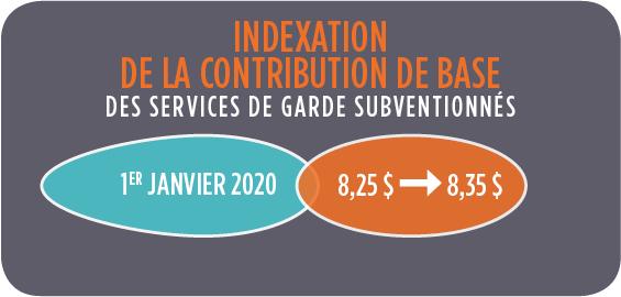 Indexation de la contribution de base.